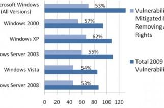 Volver a Windows 7 un 90% más seguro