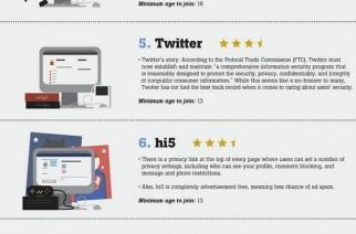 Las redes sociales más seguras [Infografía]