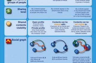 Comparando Google+, Twitter y Facebook [Infografía]