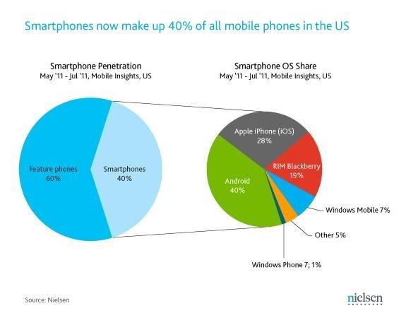 smartphone-mercado