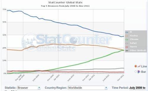 statcounter-navegadores-2011