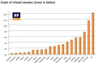 G Data Antivirus ofrece las mayores tasas de detección