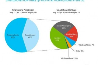El 40% de los teléfonos móviles en EEUU son SmartPhones
