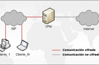 Top 5: Mejores VPN del mercado