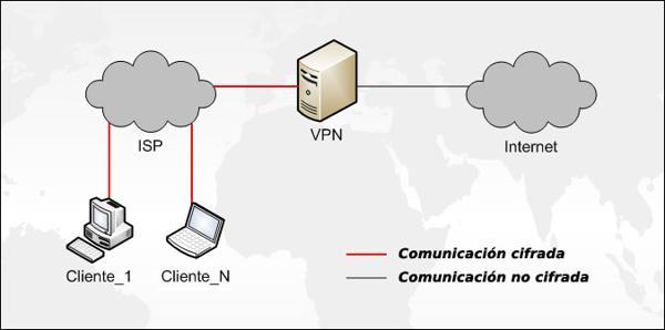1 Funcionamiento de una VPN
