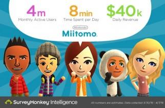Miitomo llega a los 4 millones de usuarios