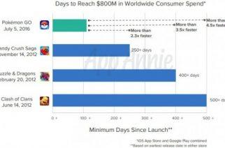 Pokemon GO alcanza 950 millones de dólares en tiempo récord