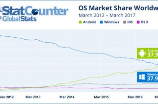 Android destrona a Windows como el S.O. más utilizado en todo el mundo