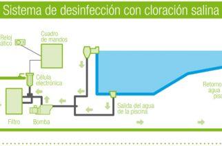 Qué son y para qué sirven los sistemas de cloración salina