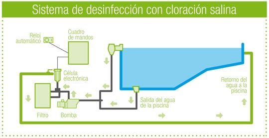 clorador_sistema