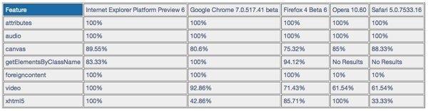 navegadores-html5