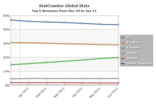 stat-counter-google-chrome