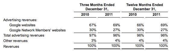 ganancias de google 2011